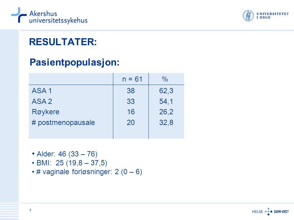 7 RESULTATER: n = 61 % ASA 1 ASA 2 Røykere # postmenopausale 38 33 16 20 62,3 54,1 26,2 32,8 Pasientpopulasjon: Alder: 46 (33 – 76) BMI: 25 (19,8 – 37