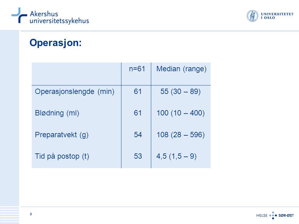 9 Operasjon: n=61 Median (range) Operasjonslengde (min) Blødning (ml) Preparatvekt (g) Tid på postop (t) 61 61 54 53 55 (30 – 89) 100 (10 – 400) 108 (