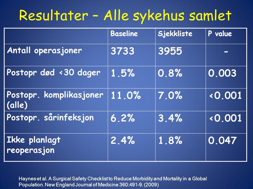 Resultater – Alle sykehus samlet BaselineSjekklisteP value Antall operasjoner 37333955- Postopr død <30 dager 1.5%0.8%0.003 Postopr.
