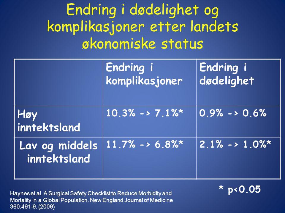 Endring i dødelighet og komplikasjoner etter landets økonomiske status Endring i komplikasjoner Endring i dødelighet Høy inntektsland 10.3% -> 7.1%*0.9% -> 0.6% Lav og middels inntektsland 11.7% -> 6.8%*2.1% -> 1.0%* * p<0.05 Haynes et al.