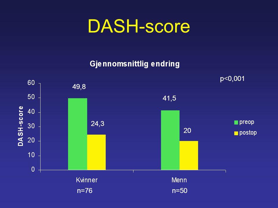 DASH-score n=76n=50 49,8 24,3 41,5 20 p<0,001