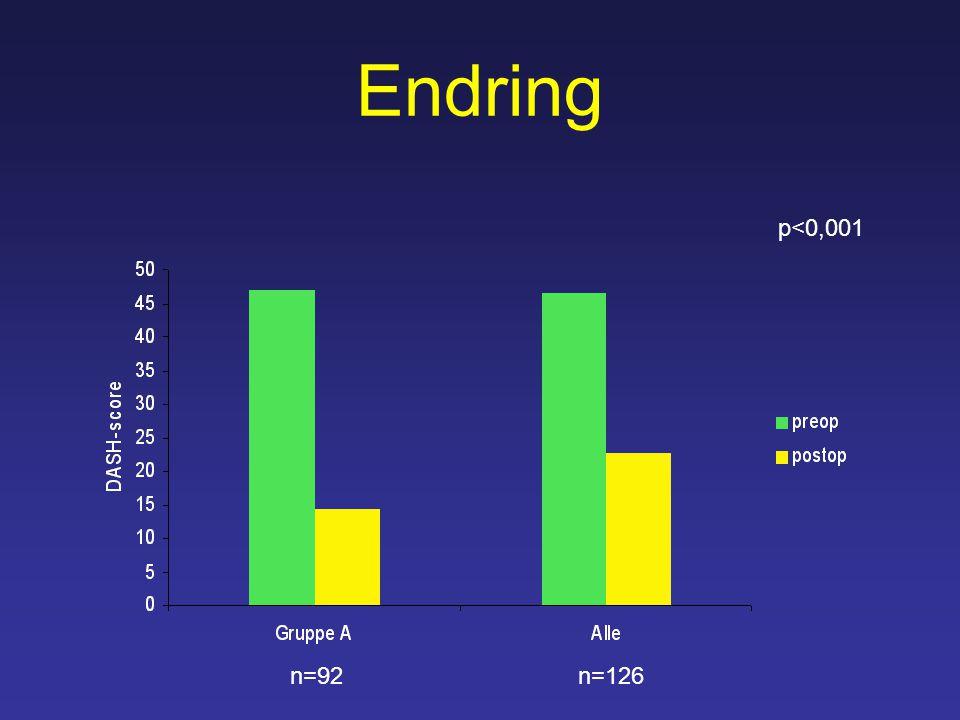 Endring n=92n=126 p<0,001