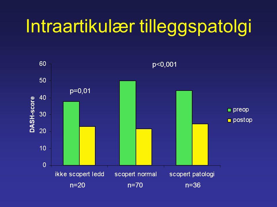 Intraartikulær tilleggspatolgi n=20n=70n=36 p<0,001 p=0,01