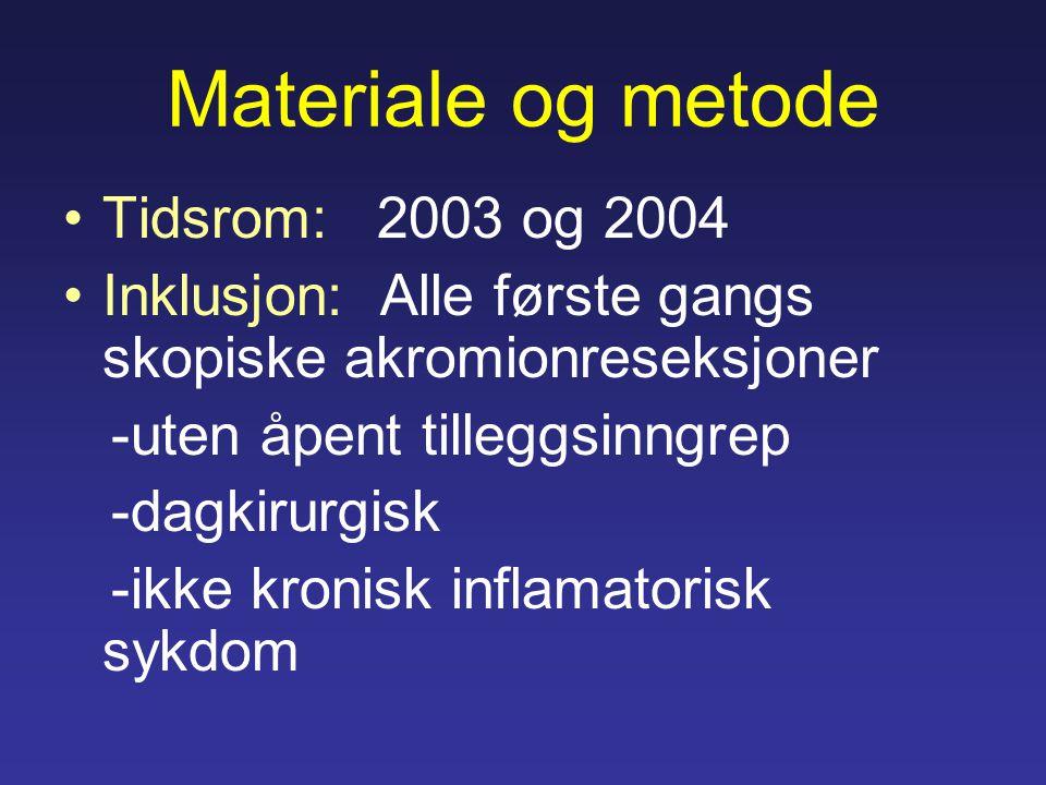 Materiale og metode Tidsrom: 2003 og 2004 Inklusjon: Alle første gangs skopiske akromionreseksjoner -uten åpent tilleggsinngrep -dagkirurgisk -ikke kronisk inflamatorisk sykdom