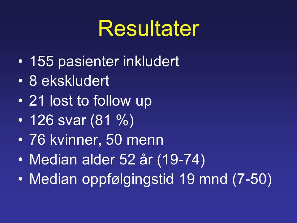 Resultater 155 pasienter inkludert 8 ekskludert 21 lost to follow up 126 svar (81 %) 76 kvinner, 50 menn Median alder 52 år (19-74) Median oppfølgingstid 19 mnd (7-50)