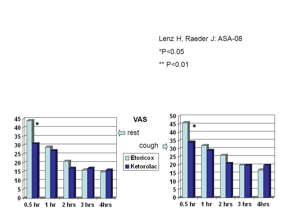 VAS rest cough * Lenz H, Raeder J: ASA-08 *P<0.05 ** P<0.01 *
