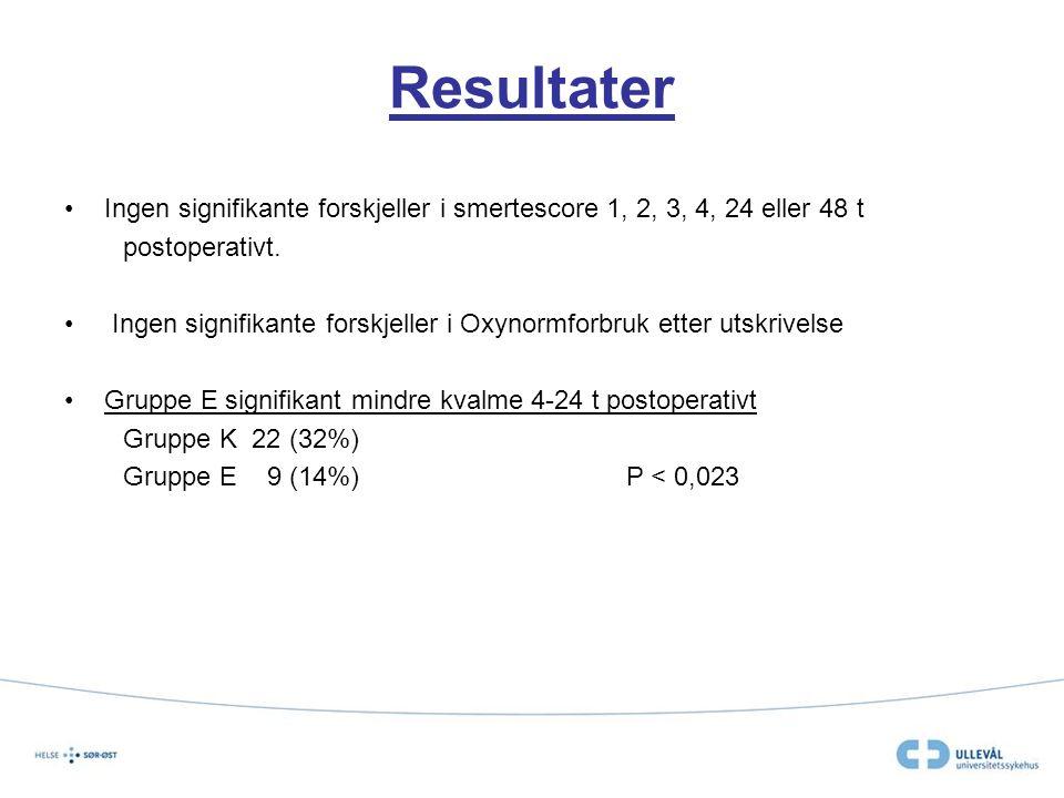 Resultater Ingen signifikante forskjeller i smertescore 1, 2, 3, 4, 24 eller 48 t postoperativt. Ingen signifikante forskjeller i Oxynormforbruk etter