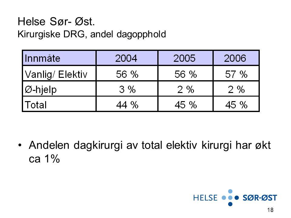 18 Helse Sør- Øst. Kirurgiske DRG, andel dagopphold Andelen dagkirurgi av total elektiv kirurgi har økt ca 1%