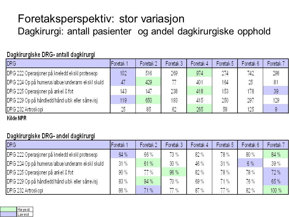 Foretaksperspektiv: stor variasjon Dagkirurgi: antall pasienter og andel dagkirurgiske opphold