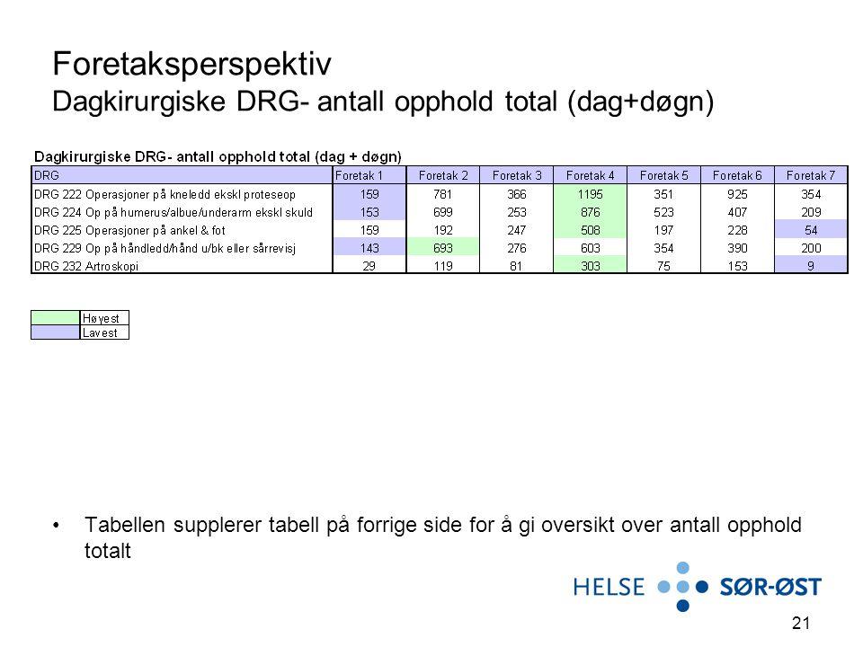 21 Foretaksperspektiv Dagkirurgiske DRG- antall opphold total (dag+døgn) Tabellen supplerer tabell på forrige side for å gi oversikt over antall opphold totalt