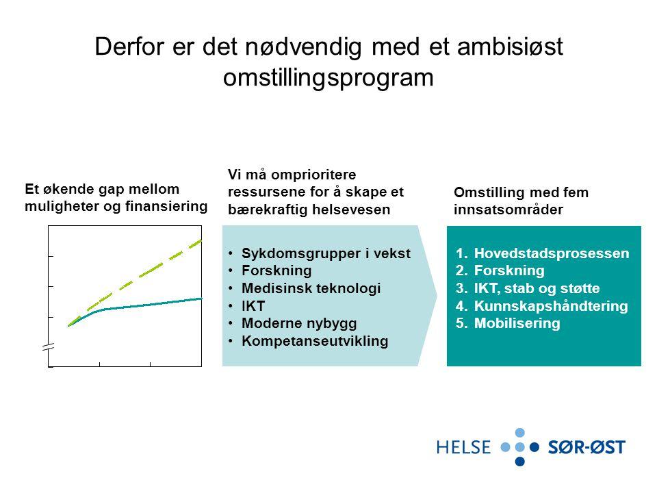 Et økende gap mellom muligheter og finansiering Vi må omprioritere ressursene for å skape et bærekraftig helsevesen Sykdomsgrupper i vekst Forskning Medisinsk teknologi IKT Moderne nybygg Kompetanseutvikling Omstilling med fem innsatsområder Derfor er det nødvendig med et ambisiøst omstillingsprogram 1.Hovedstadsprosessen 2.Forskning 3.IKT, stab og støtte 4.Kunnskapshåndtering 5.Mobilisering