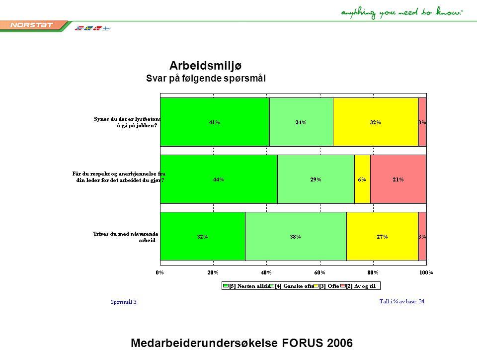 Medarbeiderundersøkelse FORUS 2006 Arbeidsmiljø Svar på følgende spørsmål