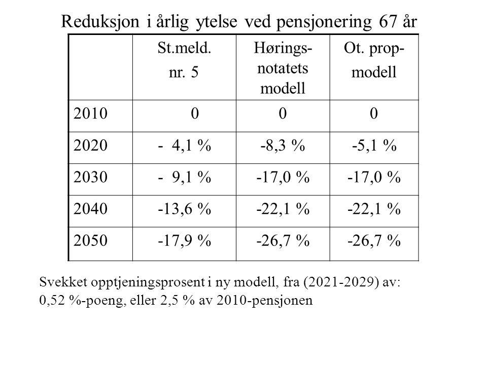 Reduksjon i årlig ytelse ved pensjonering 67 år St.meld. nr. 5 Hørings- notatets modell Ot. prop- modell 2010 000 2020- 4,1 %-8,3 %-5,1 % 2030- 9,1 %-
