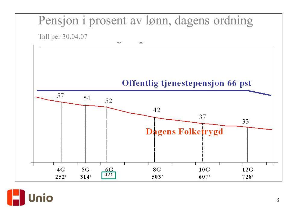 Pensjon i prosent av lønn, dagens ordning Tall per 30.04.07 6 421