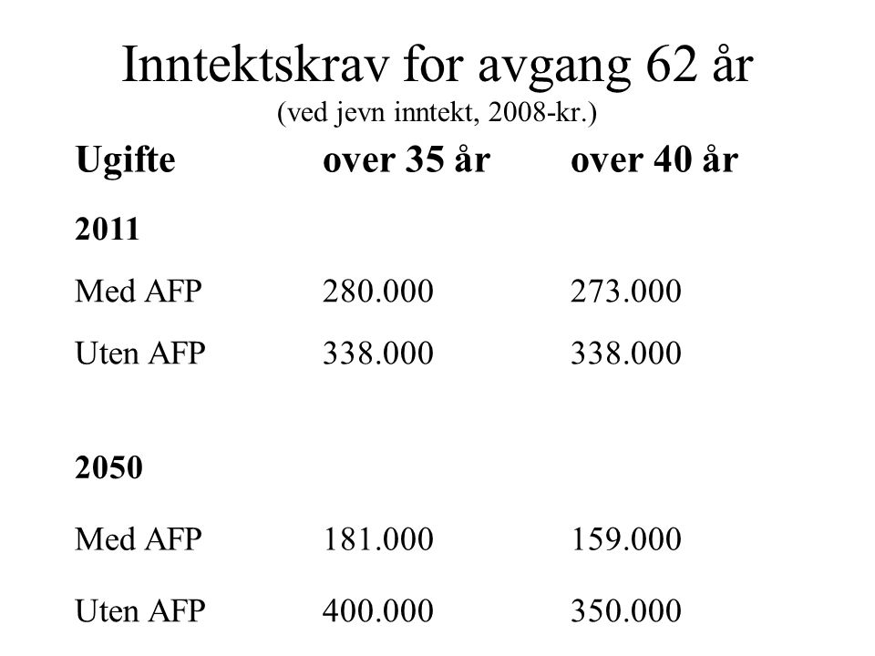 Inntektskrav for avgang 62 år (ved jevn inntekt, 2008-kr.) Ugifteover 35 årover 40 år 2011 Med AFP280.000273.000 Uten AFP338.000 2050 Med AFP181.00015