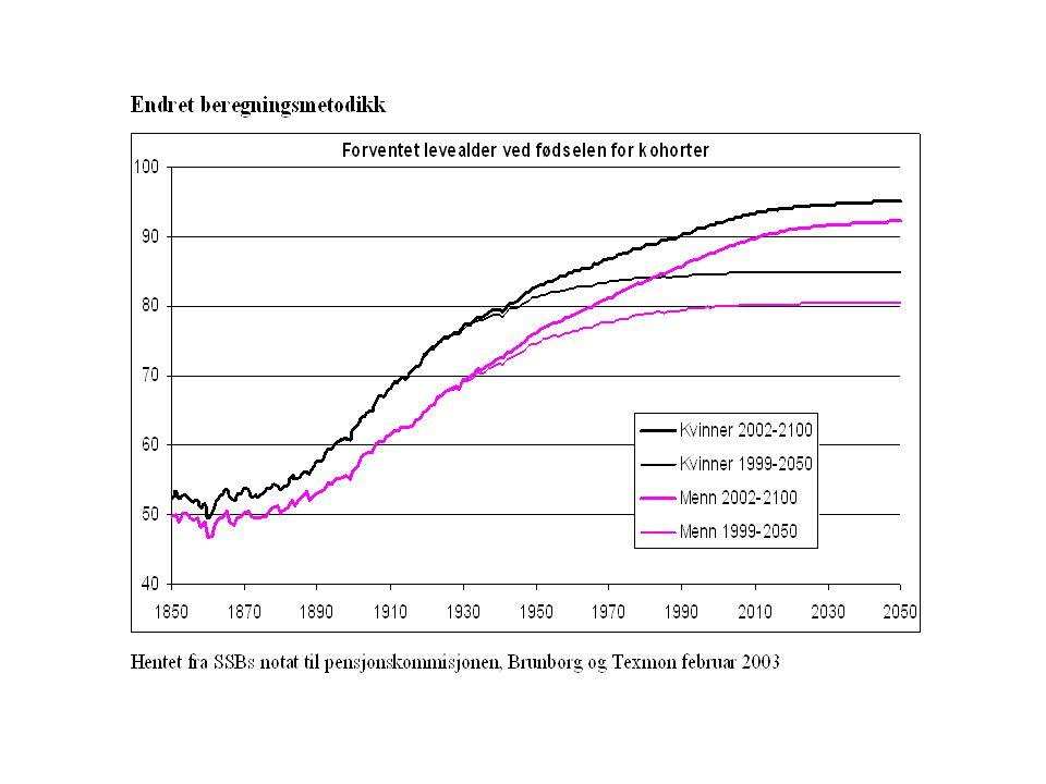 Nytt element i høringsnotatet: arvegevinst: Beregnes som det beløpet pensjonskassen sparer ved at noen dør før de pensjoneres Tillegges årskullets opptjeningsprosent, som dermed settes tilsvarende lavere (18,1 og ikke 20,47 %) Svekkes over tid pga.