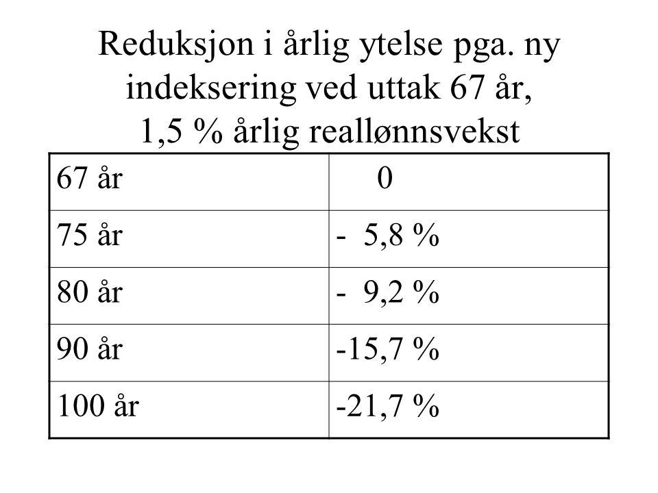 Reduksjon i årlig ytelse pga. ny indeksering ved uttak 67 år, 1,5 % årlig reallønnsvekst 67 år 0 75 år- 5,8 % 80 år- 9,2 % 90 år-15,7 % 100 år-21,7 %