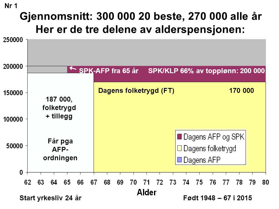 Får pga AFP- ordningen Start yrkesliv 24 årFødt 1948 – 67 i 2015 SPK/KLP 66% av topplønn: 200 000 170 000 187 000, folketrygd + tillegg SPK-AFP fra 65