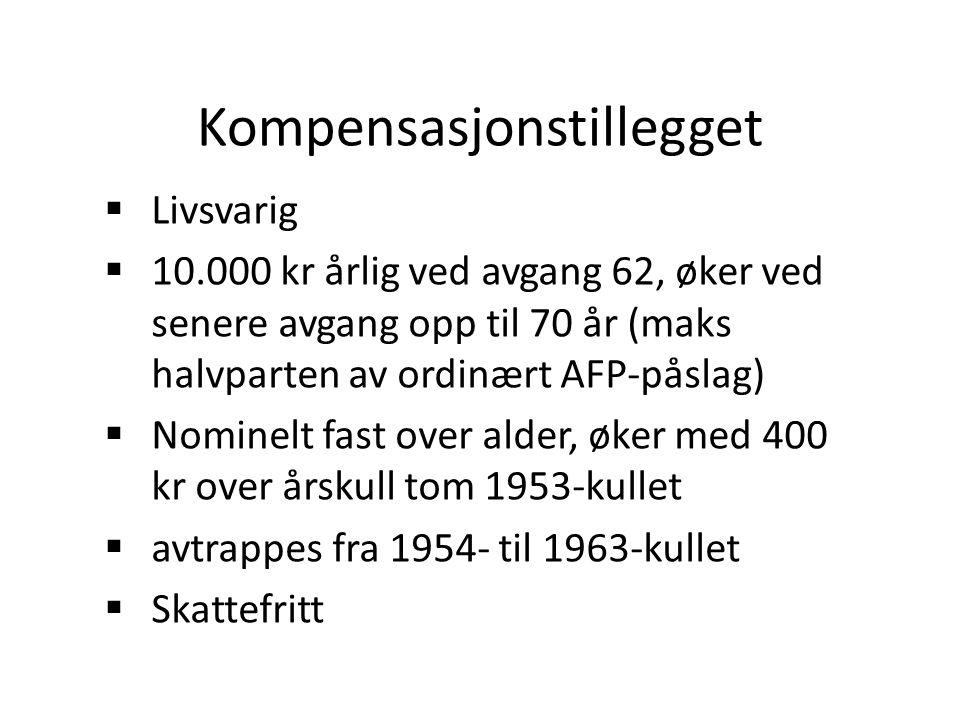 Kompensasjonstillegget  Livsvarig  10.000 kr årlig ved avgang 62, øker ved senere avgang opp til 70 år (maks halvparten av ordinært AFP-påslag)  Nominelt fast over alder, øker med 400 kr over årskull tom 1953-kullet  avtrappes fra 1954- til 1963-kullet  Skattefritt