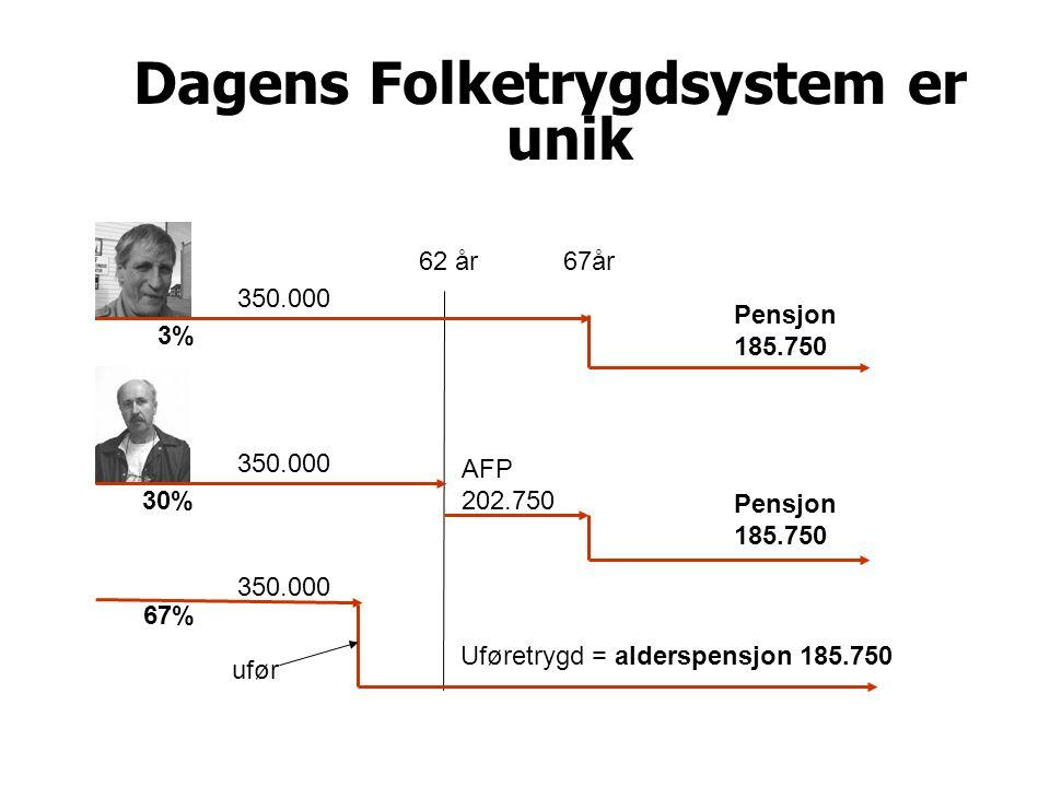 Dagens Folketrygdsystem er unik 62 år67år AFP 202.750 Pensjon 185.750 Pensjon 185.750 350.000 Uføretrygd = alderspensjon 185.750 350.000 ufør 3% 30% 67%