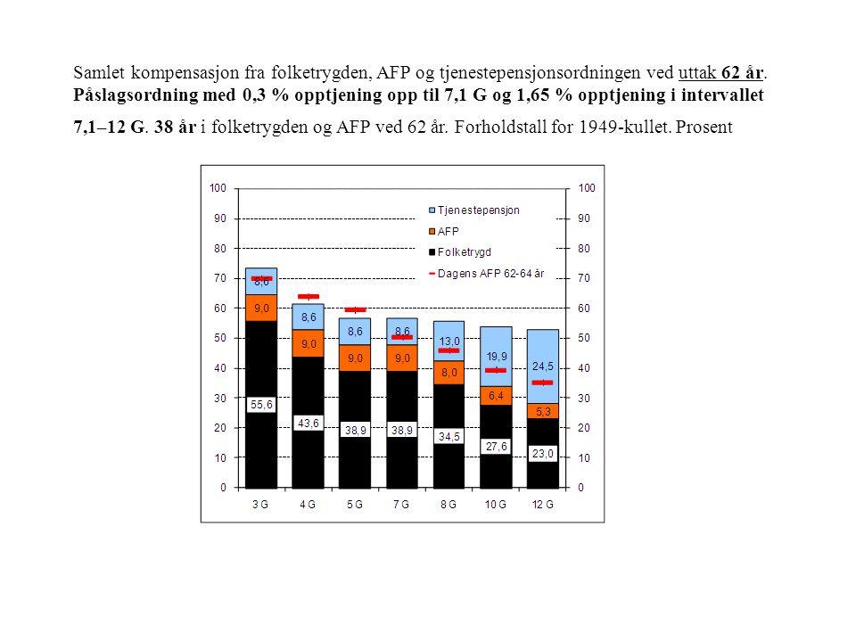 Samlet kompensasjon fra folketrygden, AFP og tjenestepensjonsordningen ved uttak 62 år.