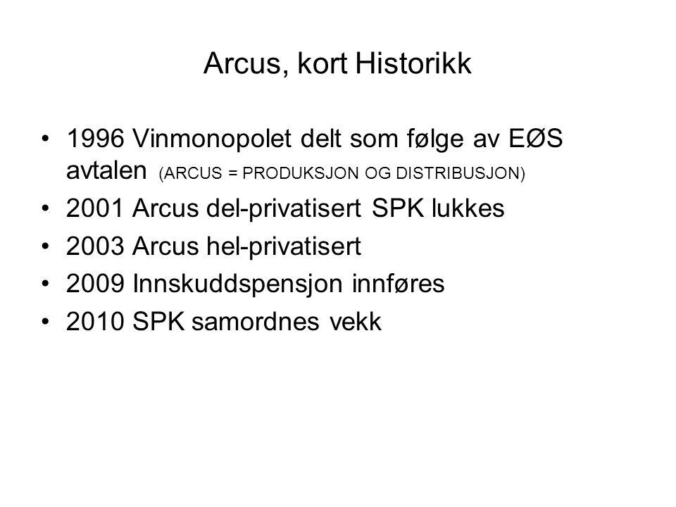 Arcus, kort Historikk 1996 Vinmonopolet delt som følge av EØS avtalen (ARCUS = PRODUKSJON OG DISTRIBUSJON) 2001 Arcus del-privatisert SPK lukkes 2003
