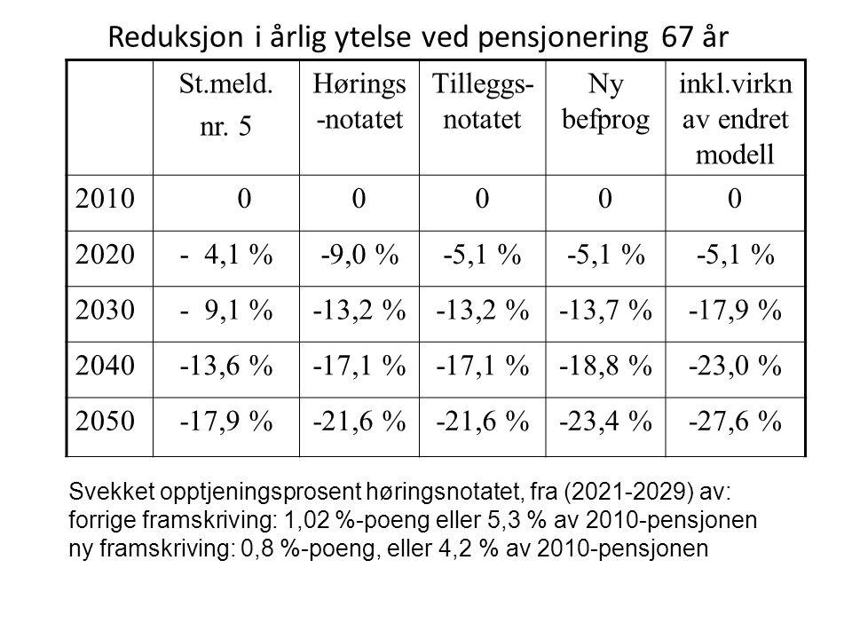 Reduksjon i årlig ytelse ved pensjonering 67 år St.meld. nr. 5 Hørings -notatet Tilleggs- notatet Ny befprog inkl.virkn av endret modell 2010 00000 20