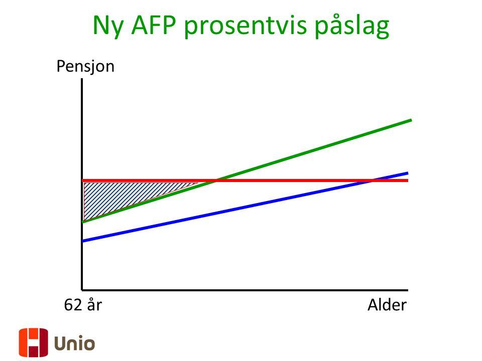 Ny AFP prosentvis påslag Pensjon 62 årAlder