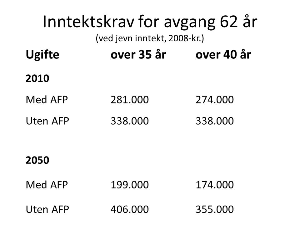 Inntektskrav for avgang 62 år (ved jevn inntekt, 2008-kr.) Ugifteover 35 årover 40 år 2010 Med AFP281.000274.000 Uten AFP338.000 2050 Med AFP199.00017