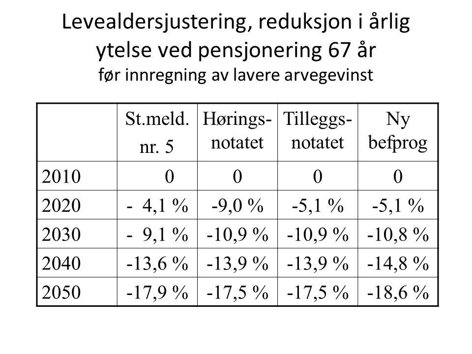 Levealdersjustering, reduksjon i årlig ytelse ved pensjonering 67 år før innregning av lavere arvegevinst St.meld. nr. 5 Hørings- notatet Tilleggs- no