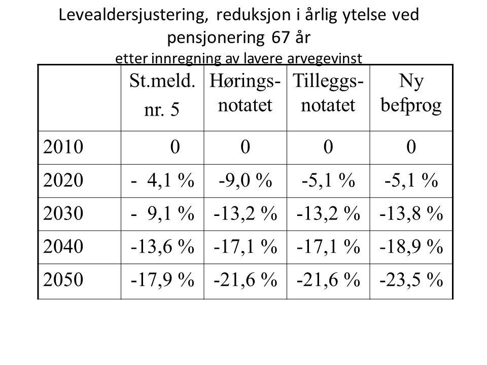 Levealdersjustering, reduksjon i årlig ytelse ved pensjonering 67 år etter innregning av lavere arvegevinst St.meld. nr. 5 Hørings- notatet Tilleggs-