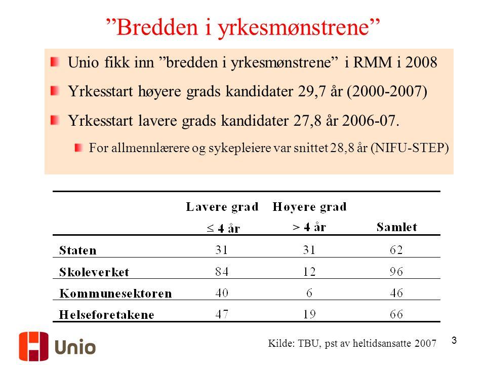 3 Bredden i yrkesmønstrene Unio fikk inn bredden i yrkesmønstrene i RMM i 2008 Yrkesstart høyere grads kandidater 29,7 år (2000-2007) Yrkesstart lavere grads kandidater 27,8 år 2006-07.