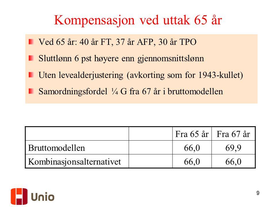 9 Kompensasjon ved uttak 65 år Ved 65 år: 40 år FT, 37 år AFP, 30 år TPO Sluttlønn 6 pst høyere enn gjennomsnittslønn Uten levealderjustering (avkorting som for 1943-kullet) Samordningsfordel ¼ G fra 67 år i bruttomodellen Fra 65 årFra 67 år Bruttomodellen66,069,9 Kombinasjonsalternativet66,0