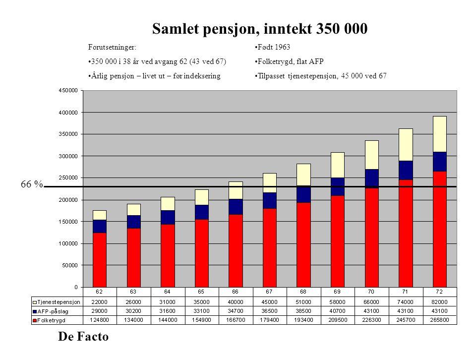 De Facto Samlet pensjon, inntekt 350 000 Forutsetninger: 350 000 i 38 år ved avgang 62 (43 ved 67) Årlig pensjon – livet ut – før indeksering Født 1963 Folketrygd, flat AFP Tilpasset tjenestepensjon, 45 000 ved 67 66 %