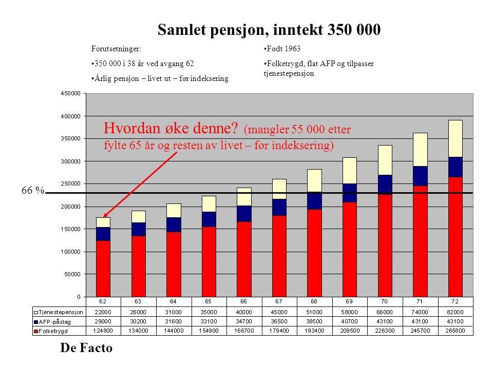 De Facto Samlet pensjon, inntekt 350 000 Forutsetninger: 350 000 i 38 år ved avgang 62 Årlig pensjon – livet ut – før indeksering Født 1963 Folketrygd, flat AFP og tilpasser tjenestepensjon 66 % Hvordan øke denne.