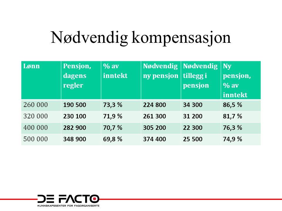 Nødvendig kompensasjon Lønn Pensjon, dagens regler % av inntekt Nødvendig ny pensjon Nødvendig tillegg i pensjon Ny pensjon, % av inntekt 260 000 190