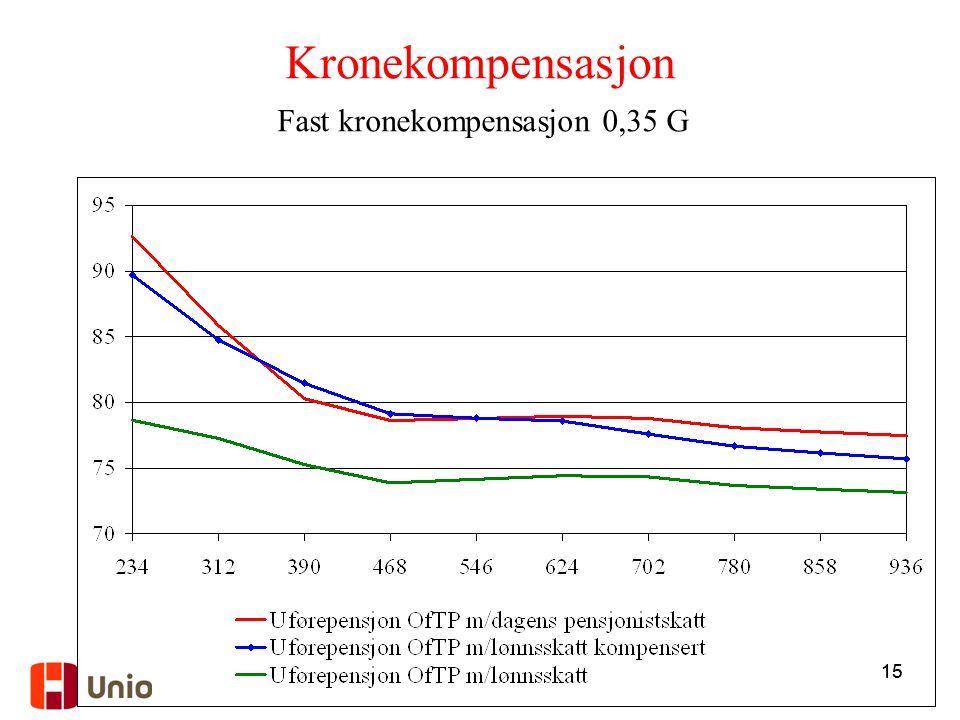 15 Kronekompensasjon Fast kronekompensasjon 0,35 G