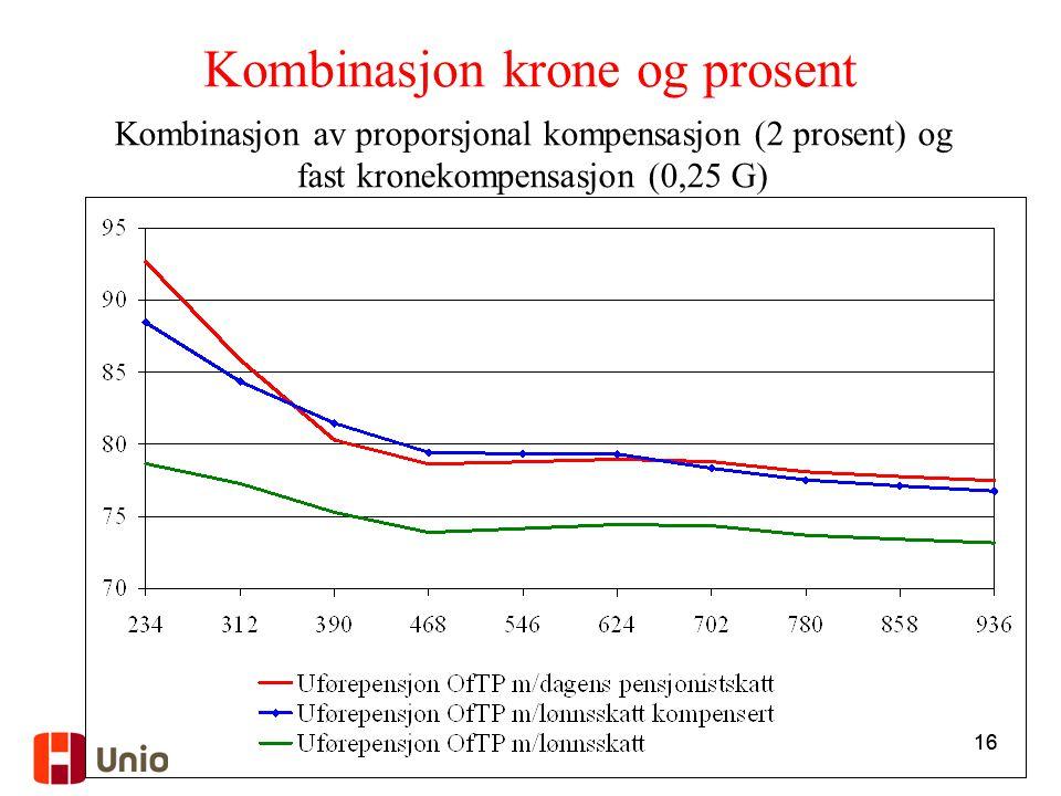 16 Kombinasjon av proporsjonal kompensasjon (2 prosent) og fast kronekompensasjon (0,25 G) Kombinasjon krone og prosent
