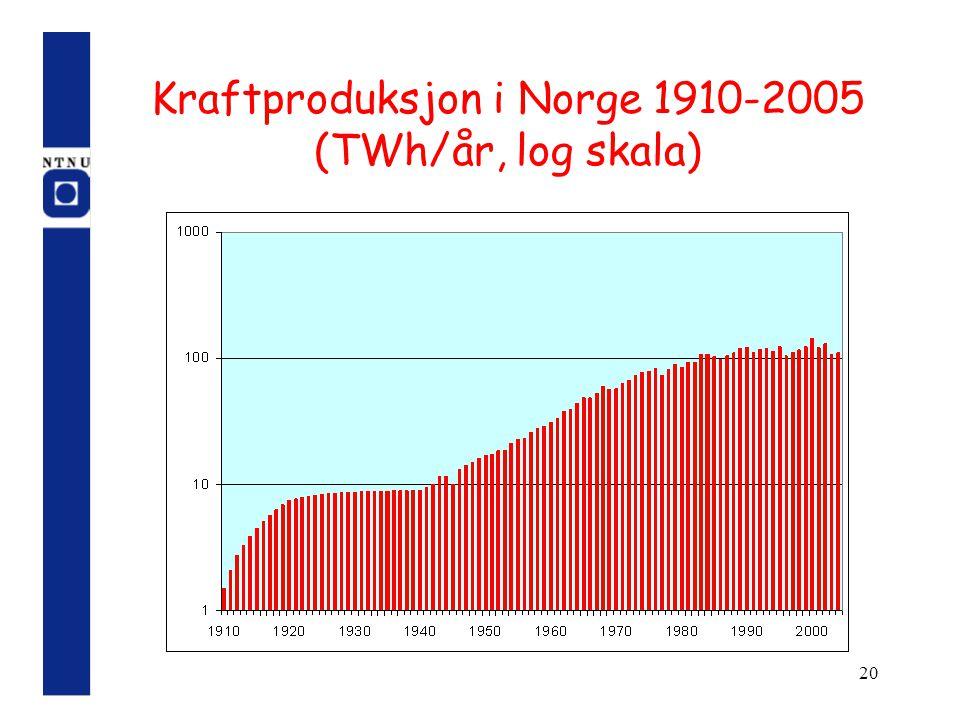 20 Kraftproduksjon i Norge 1910-2005 (TWh/år, log skala)
