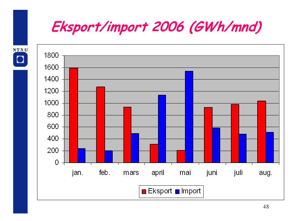 48 Eksport/import 2006 (GWh/mnd)