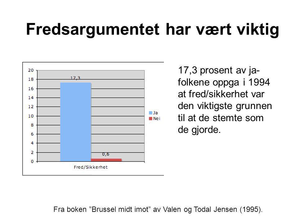 Fredsargumentet har vært viktig Fra boken Brussel midt imot av Valen og Todal Jensen (1995).