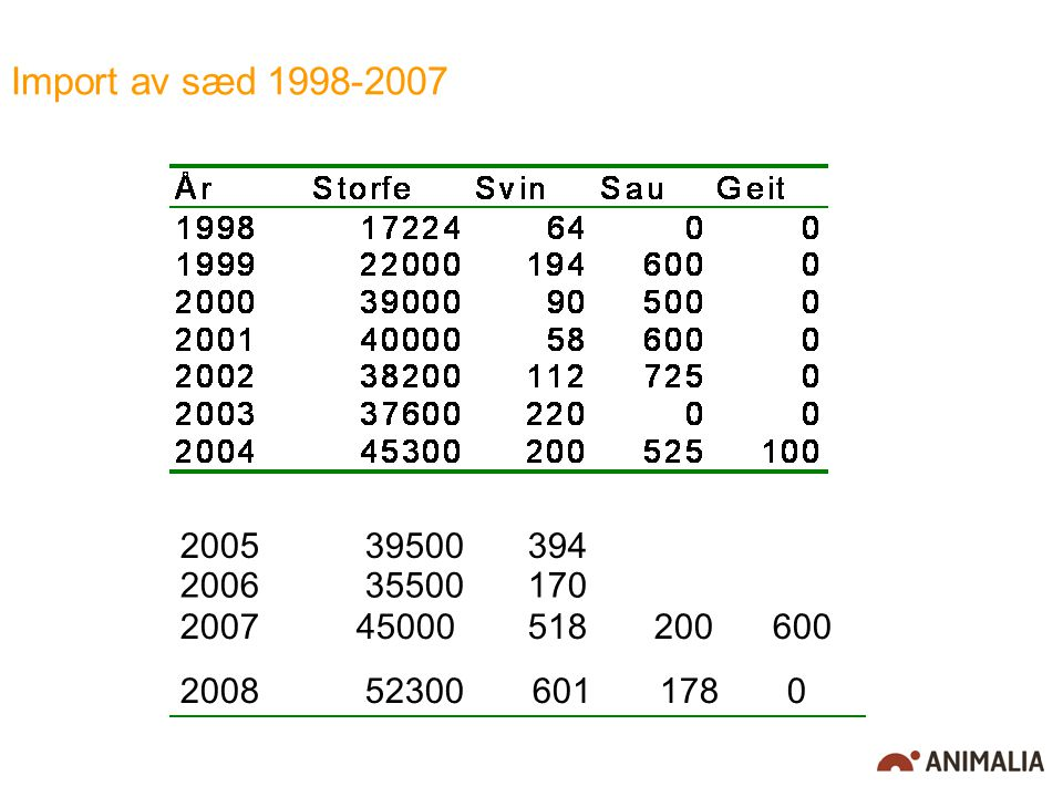 Import av sæd 1998-2007 2006 35500 170 2005 39500 394 2007 45000 518 200 600 2008 52300 601 178 0