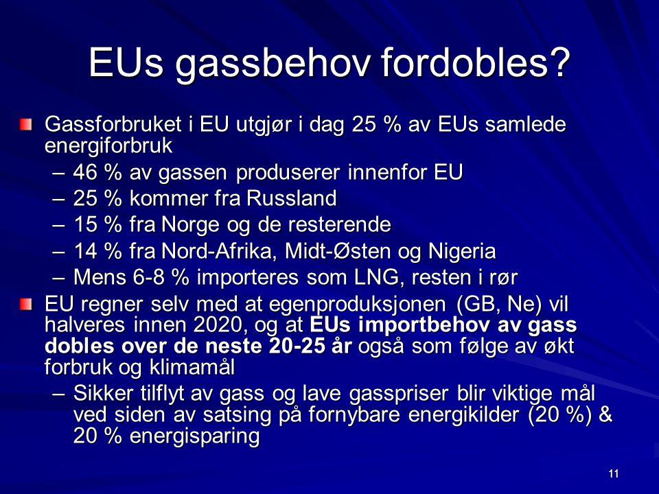 11 EUs gassbehov fordobles? Gassforbruket i EU utgjør i dag 25 % av EUs samlede energiforbruk –46 % av gassen produserer innenfor EU –25 % kommer fra