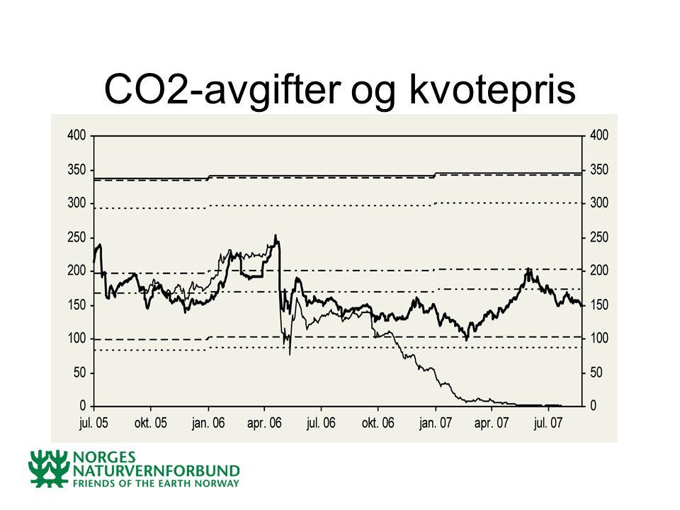 CO2-avgifter og kvotepris