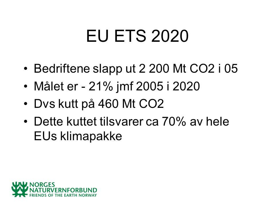 EU ETS 2020 Bedriftene slapp ut 2 200 Mt CO2 i 05 Målet er - 21% jmf 2005 i 2020 Dvs kutt på 460 Mt CO2 Dette kuttet tilsvarer ca 70% av hele EUs klim