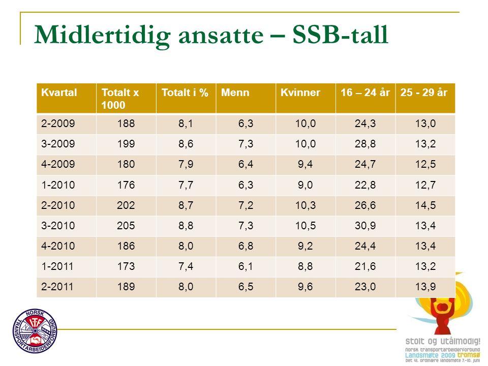 Midlertidig ansatte – SSB-tall KvartalTotalt x 1000 Totalt i %MennKvinner16 – 24 år25 - 29 år 2-20091888,16,310,024,313,0 3-20091998,67,310,028,813,2