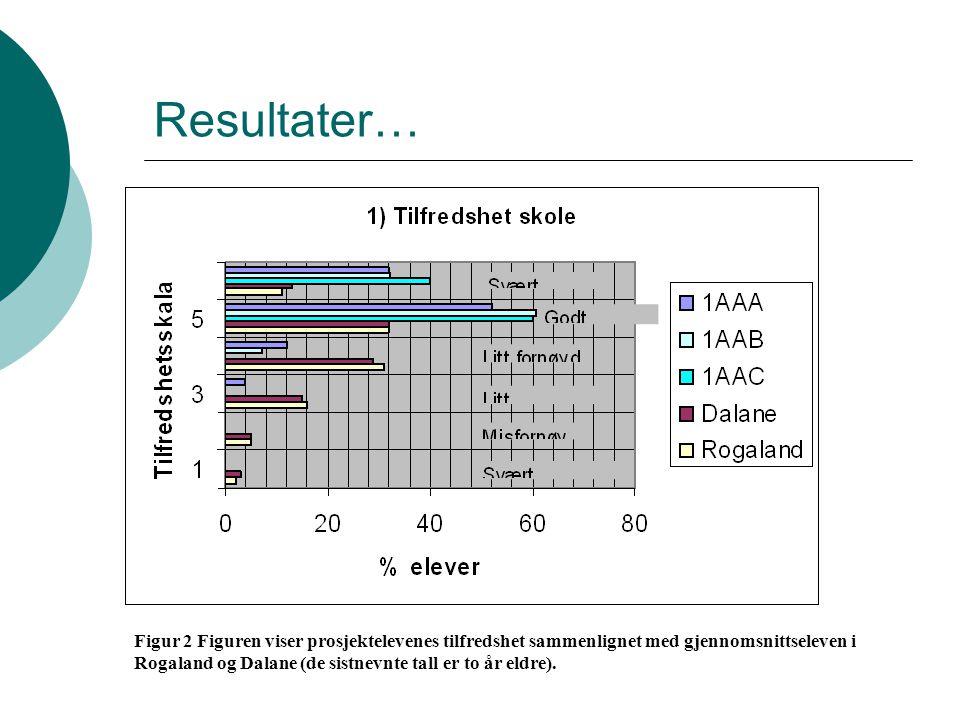 Resultater… Figur 2 Figuren viser prosjektelevenes tilfredshet sammenlignet med gjennomsnittseleven i Rogaland og Dalane (de sistnevnte tall er to år eldre).