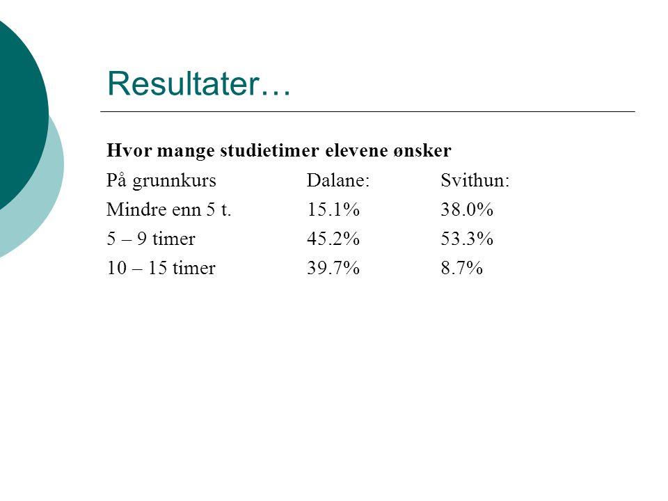 Resultater… Hvor mange studietimer elevene ønsker På grunnkurs Dalane:Svithun: Mindre enn 5 t.