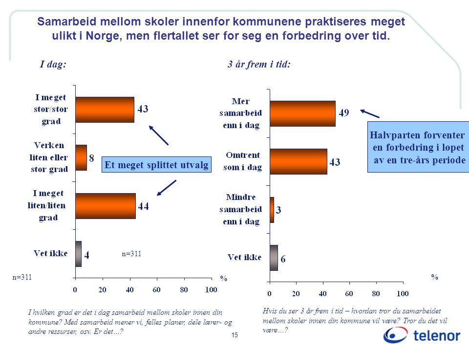 15 Samarbeid mellom skoler innenfor kommunene praktiseres meget ulikt i Norge, men flertallet ser for seg en forbedring over tid.