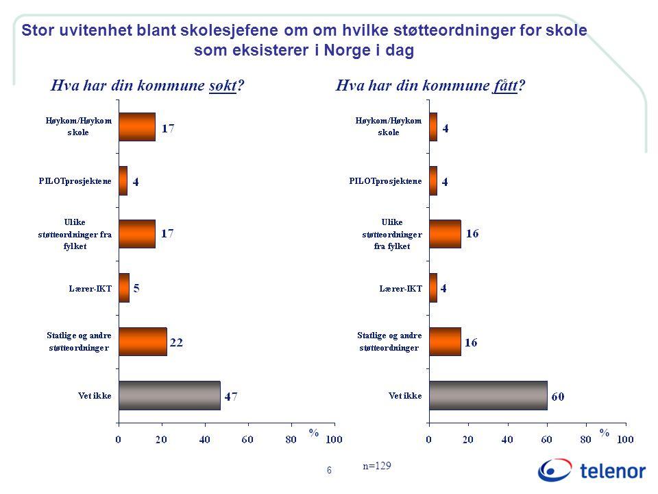 6 Stor uvitenhet blant skolesjefene om om hvilke støtteordninger for skole som eksisterer i Norge i dag n=129 % Hva har din kommune søkt?Hva har din kommune fått?